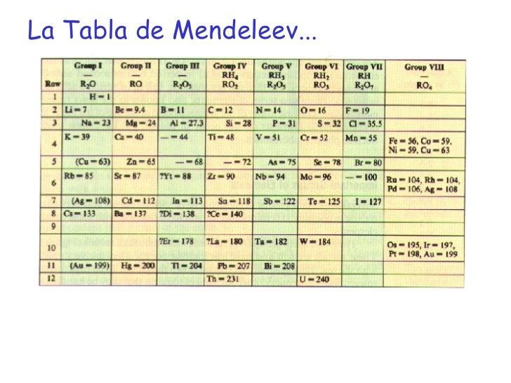 Historia de la tabla peri dica video tabla periodica youtube tabla historia de la tabla peri dica urtaz Choice Image