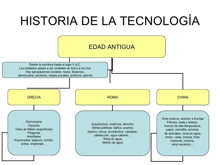 Historia de la tecnolog a for Inicios de la arquitectura