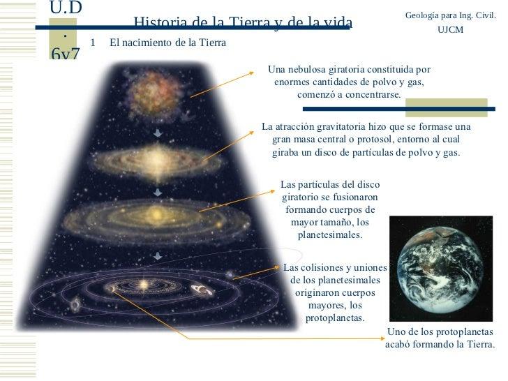 U.D                                                                       Geología para Ing. Civil.               Historia...