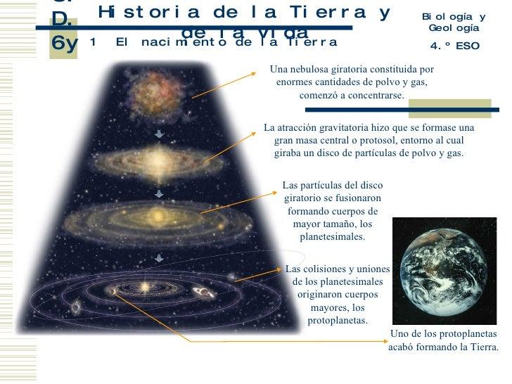 U.D. 6y7 Historia de la Tierra y de la vida 1 Biología y Geología 4.º ESO El nacimiento de la Tierra Una nebulosa giratori...