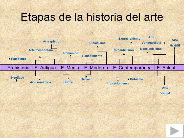 Etapas de la historia del arte Prehistoria  E. Antigua  E. Media  E. Moderna  E. Contemporánea  E. Actual  Paleolítico Neo...