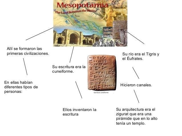 MesopotamiaAllí se formaron lasprimeras civilizaciones.En ellas habíandiferentes tipos depersonas:Su río era el Tigris yel...