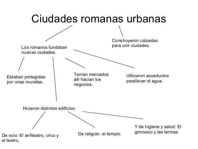 Ciudades romanas urbanasLos romanos fundabannuevas ciudades.Estaban protegidaspor unas murallas.Tenían mercadosallí hacian...