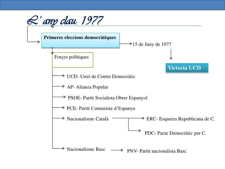 Eleccions generals de 1977, Congres dels DiputatsFormacions polítiques            % vots     Escons             UCD       ...
