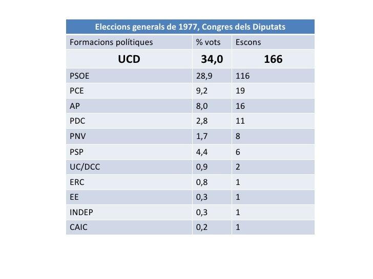 L' any clau: 19771977            CRISI             Econòmica                   Devaluació de la                           ...