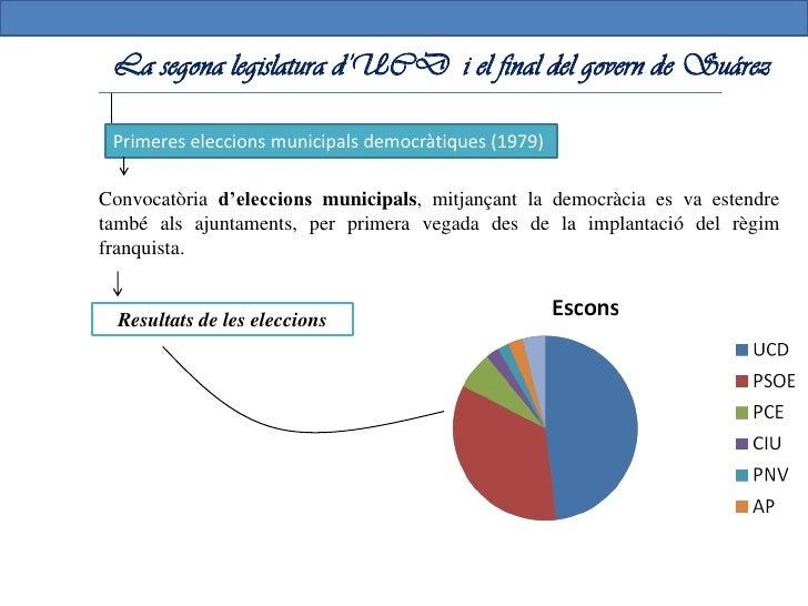 La segona legislatura d'UCD i el final del govern de Suárez                     Problemes del Govern i dimissió de Suárez ...