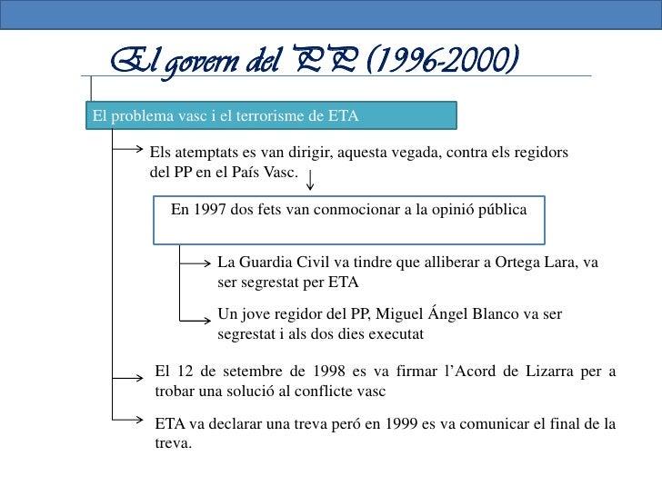 El govern del PP (1996-2000)La crisi d'Iraq i els atemptats del 11-M         George Bush va decidir invadir Iraq          ...