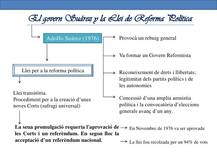 Cartells propagandístics                                per al referèndum de 1976 Adolfo Suárez va formar unGovern de carà...