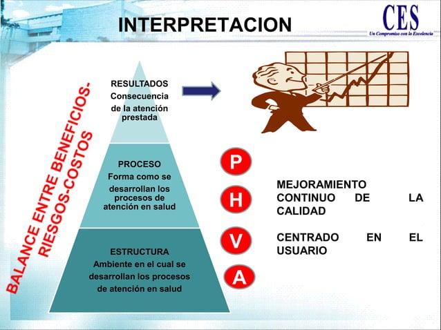 INTERPRETACION MEJORAMIENTO CONTINUO DE LA CALIDAD CENTRADO EN EL USUARIO RESULTADOS Consecuencia de la atención prestada ...