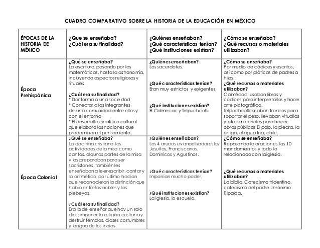 Historia Cuadro Comparativo Sobre La Educación En México