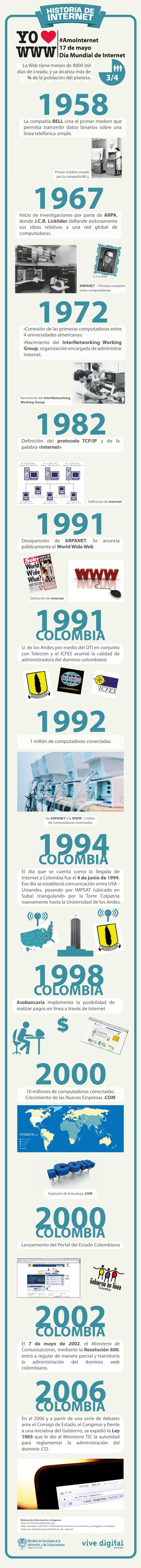 La Web tiene menos de 8000 mildías de creada, y ya alcanza más de     ¾ de la población del planeta.                1958  ...