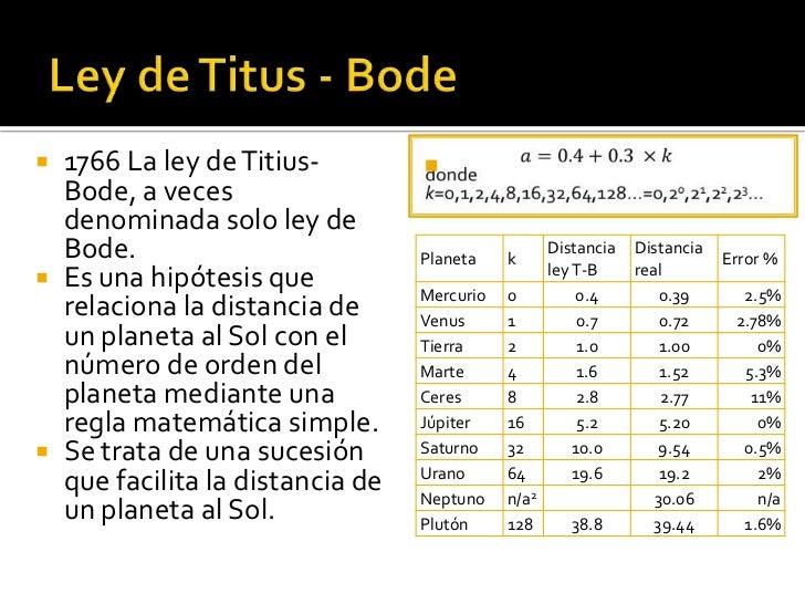  1766 La ley de Titius-           Bode, a veces  denominada solo ley de  Bode.                          Planeta    k    ...