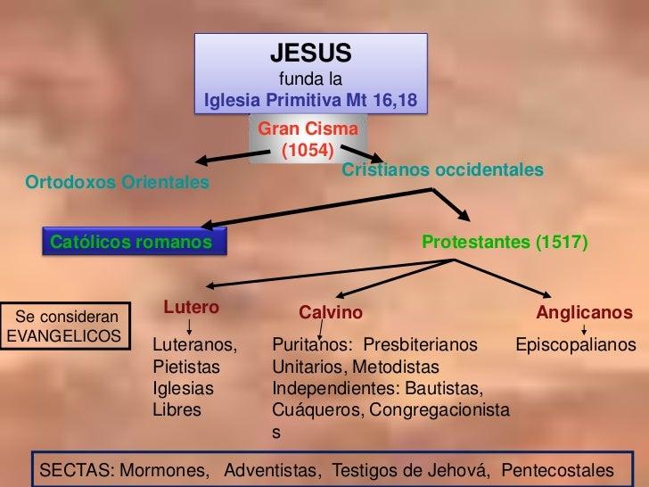 Historia De La Division En La Iglesia
