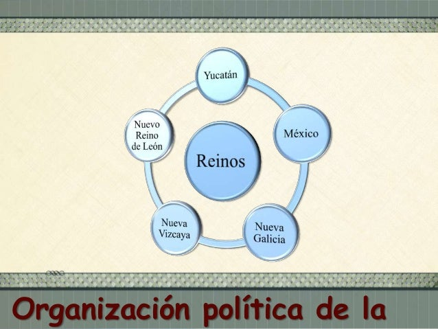Españoles  Llegados de Europa  Criollos americanos  Hijos de españoles  Indígenas  Población natural  Mestizos  De español...
