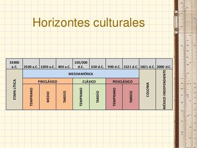 Horizontes culturales  150/200 2500 a.C. 1200 a.C. 400 a.C. d.C. 650 d.C.  900 d.C. 1521 d.C. 1821 d.C. 2000 d.C.  COLONIA...