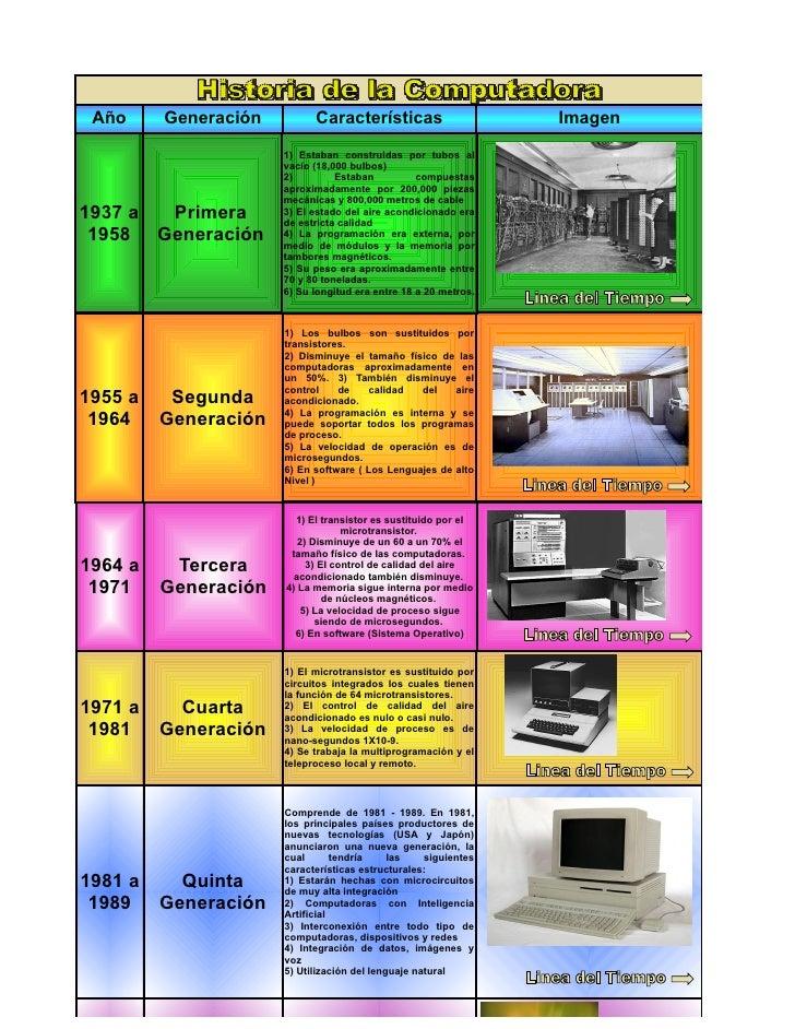 Año     Generación         Características                      Imagen                       1) Estaban construidas por tu...