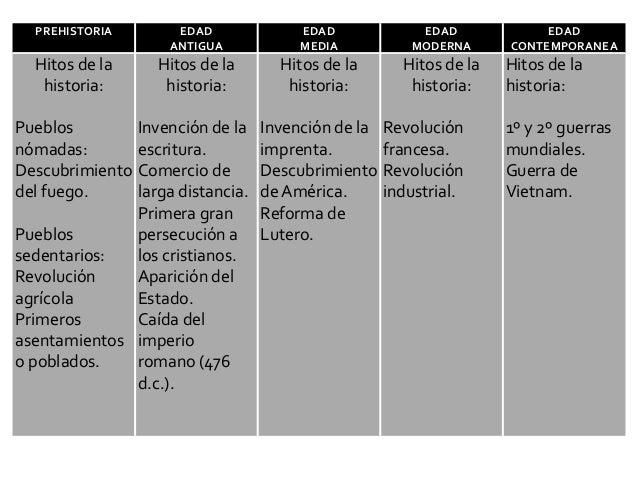Historia del arte pintura - Diferencia entre arquitectura moderna y contemporanea ...