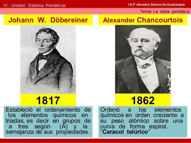 Historia de la tabla peridica 4 urtaz Images