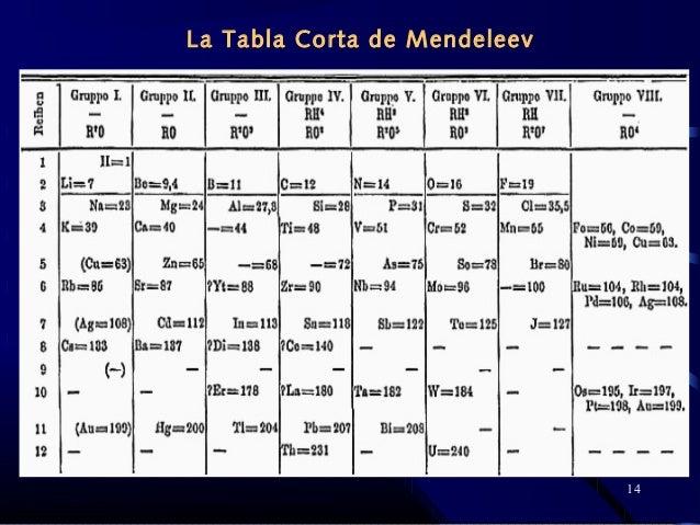 Historia de la tabla peridica 14 la tabla corta de mendeleev urtaz Choice Image