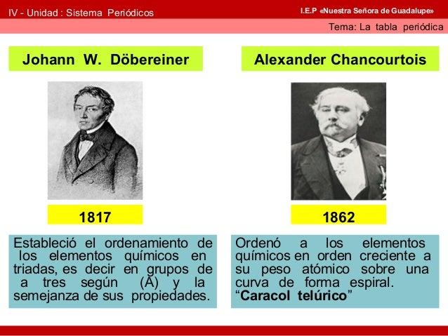 Historia de la tabla peridica 3 urtaz Image collections
