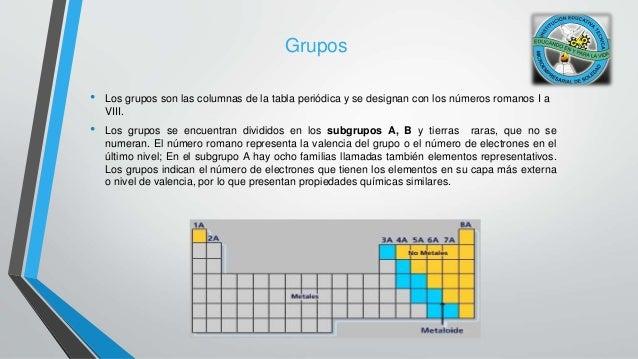 Historia de la tabla peridica grupos los grupos son las columnas de la tabla peridica urtaz Choice Image