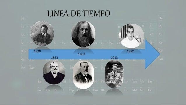 linea de tiempo 1820 1863 1863 1913 1952 - Tabla Periodica En Linea De Tiempo
