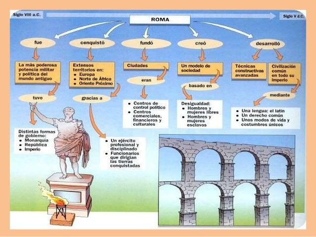 El Matrimonio Romano Evolucion Historica : Historia del derecho romano parte i