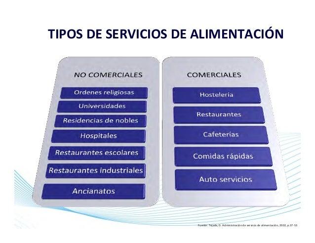 Historia de los servicios de alimentaci n for Tipos de servicios de un hotel