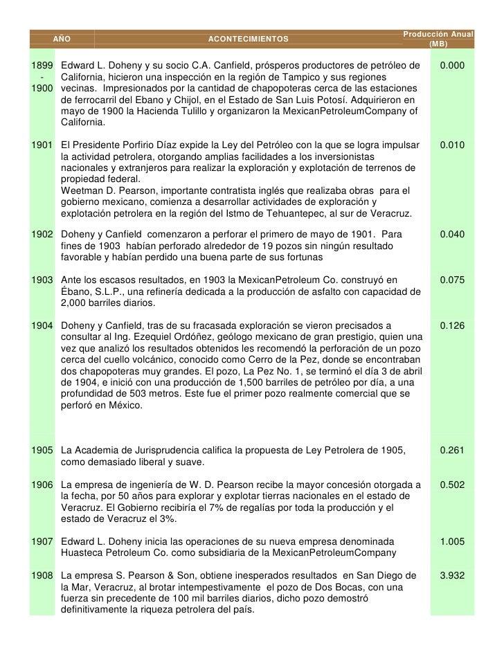 Producción Anual    AÑO                                 ACONTECIMIENTOS                                                   ...