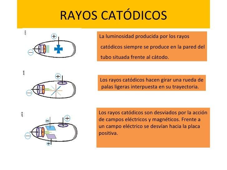 RAYOS CATÓDICOS La luminosidad producida por los rayos catódicos siempre se produce en la pared del tubo situada frente al...
