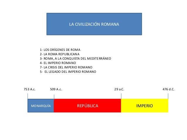 LA CIVILIZACIÓN ROMANA 1- LOS ORÍGENES DE ROMA 2- LA ROMA REPUBLICANA 3- ROMA, A LA CONQUISTA DEL MEDITERRÁNEO 4- EL IMPER...