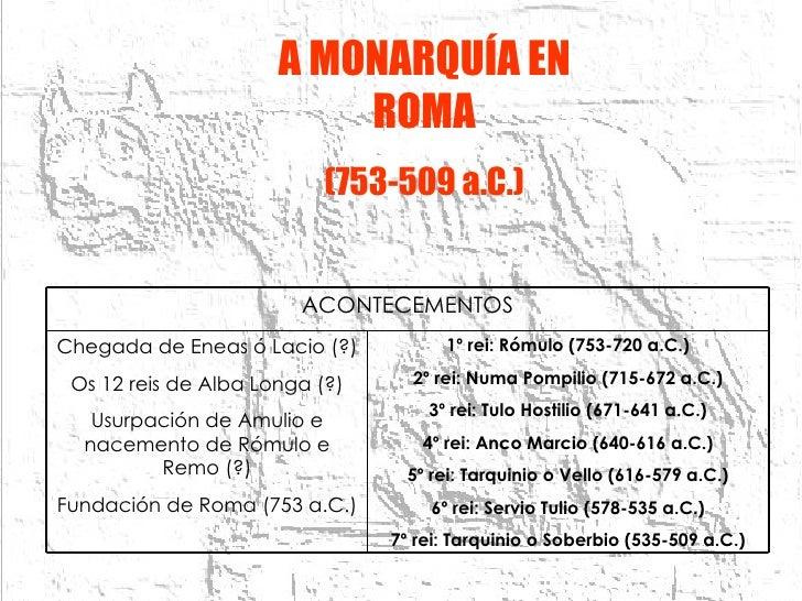 A MONARQUÍA EN ROMA (753-509 a.C.) 1º rei: Rómulo (753-720 a.C.) 2º rei: Numa Pompilio (715-672 a.C.) 3º rei: Tulo Hostili...