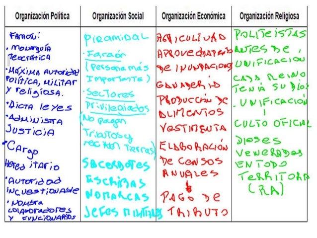 """organización Politica  Fflmoífi i """"rom-gun;  '¡sacra-naa  'Magma ¡lu-toreo!  Wir/ cn,  x-ULiTAr Ï ¡'c955 ¡G531 'Bio-m le ¡x3..."""