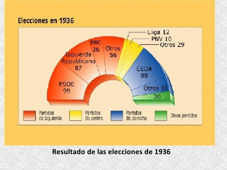 7. El estallido de la Guerra Civil  El golpe de Estado y división de España-El 18 de julio de 1936 la insurrección del nor...