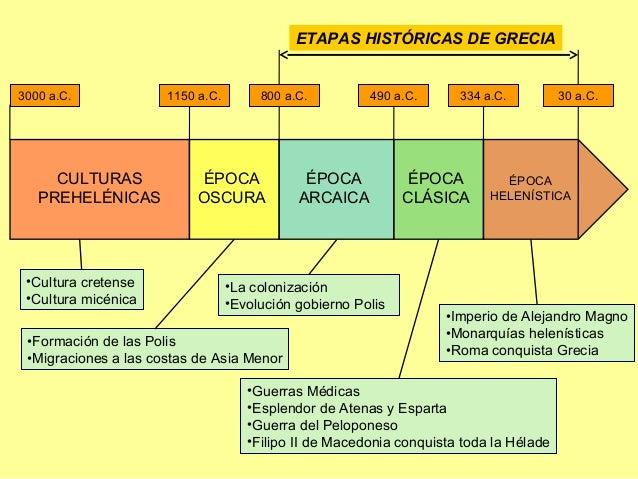 Resultado de imagen de cultura griega esquema micenas
