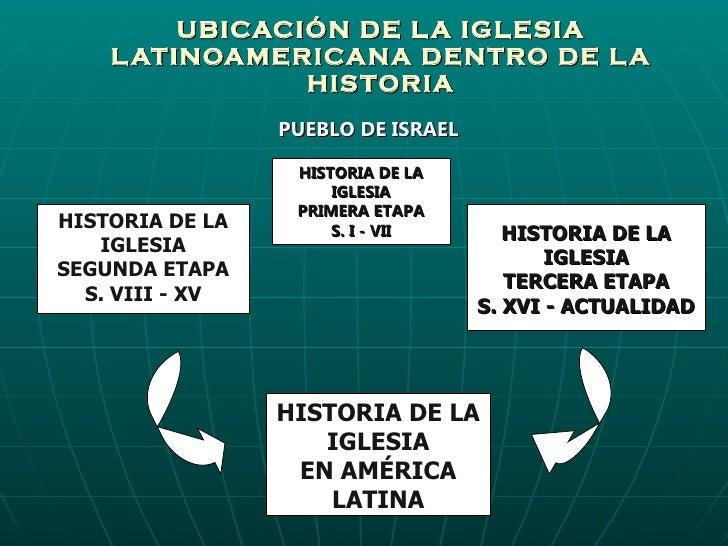 UBICACIÓN DE LA IGLESIA LATINOAMERICANA DENTRO DE LA HISTORIA PUEBLO DE ISRAEL HISTORIA DE LA IGLESIA PRIMERA ETAPA S. I -...