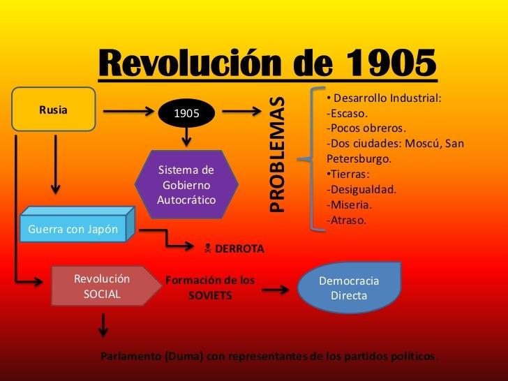 Revolución de 1905                                                           • Desarrollo Industrial:                     ...