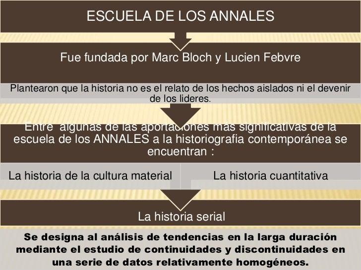 ESCUELA DE LOS ANNALES           Fue fundada por Marc Bloch y Lucien FebvrePlantearon que la historia no es el relato de l...