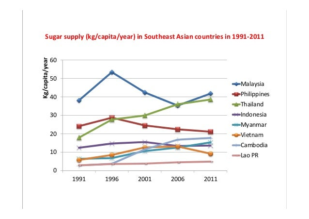 Historical and Traditional Use of Sugar in SE Asia 2015