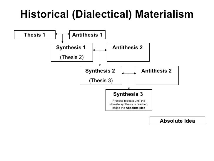 Historical (Dialectical) Materialism
