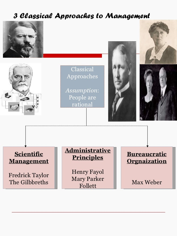 fayol and mintzberg The role of the manager 2 using theory: mintzberg's managerial roles in the late fayol's five processes of management.