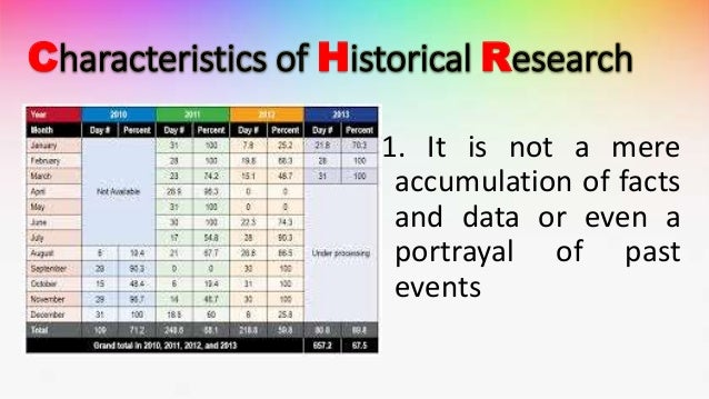 the major problems of historical research Threats to validity of research design problem and background history--the specific events which occur between the first and second measurement.