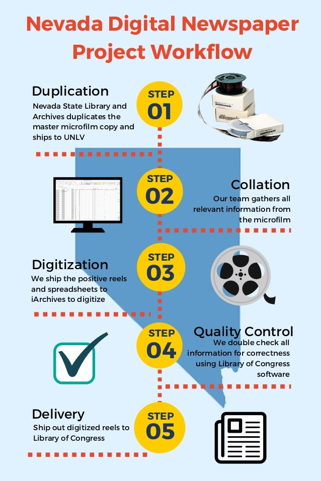 Nevada Digital Newspaper Project Workflow Duplication Collation Digitization 01 02 03 04 05 Delivery Nevada State Library ...