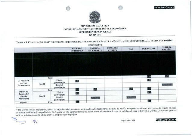 MINISTÉRIO DA JUSTIÇA CONSELHO ADMINISTRATIVO DE DEFESA ECONÔMICA SUPERINTENDÊNCIA-GERAL GABINETE TABELA5.COMPILAÇÃODOSINT...