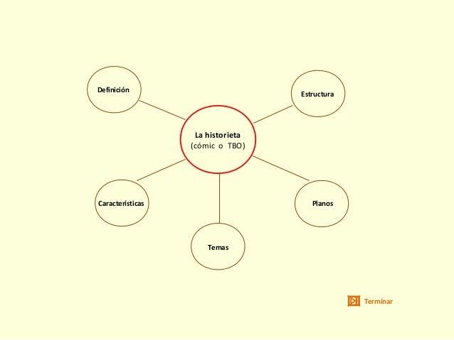La historieta (cómic o TBO) Definición Estructura Planos Temas Características Terminar