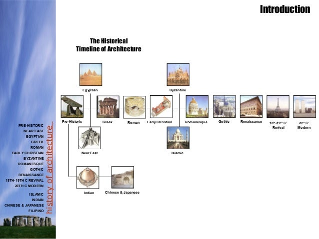 Modern Architecture Origin history of arch