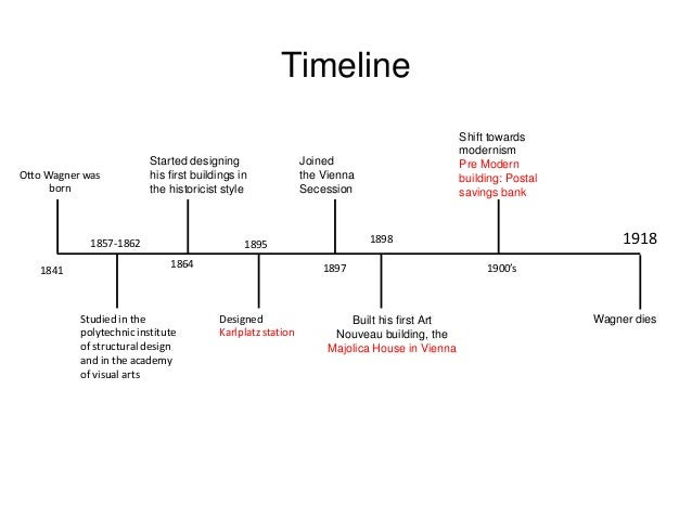 house construction timeline