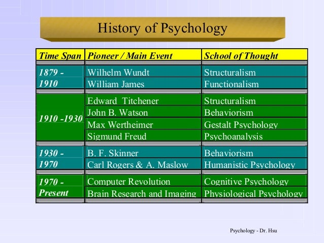 psychology and behaviorism functionalism Structuralism, functionalism, gestalt psychology, and behaviorism, four of the classical schools of psychology, established during the early times of modern.