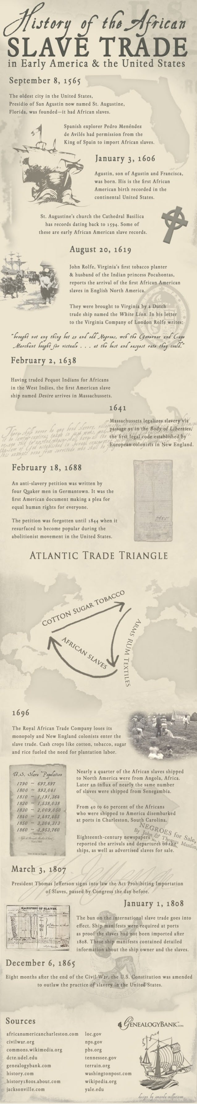 An introduction to the history and the issue of african slave trade to the america