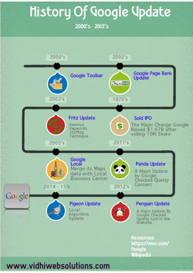 Infograph : The History of Google #1 Search Engine In Worldwide